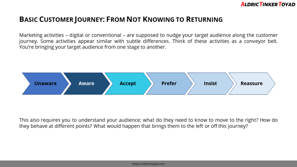 The customer journey influences how and what you're going to communicate to your audience. The six basic phases are: unaware, aware, accept, prefer, insist, and reassure.