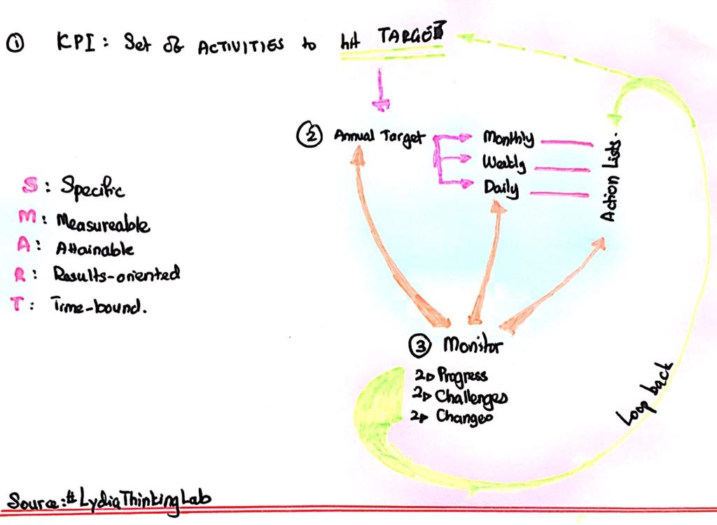 Lydia Jominin's post on KPIs turned into a sketch.
